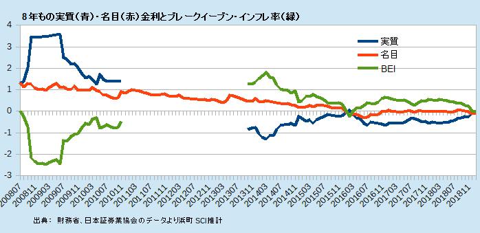 8年もの実質(青)・名目(赤)金利とブレークイーブン・インフレ率(緑)