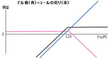 ドル債(青)+コールの売り(赤)