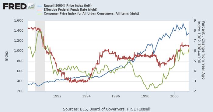 1990年代の米国株(Russell 3000、青、左)、実効FF金利(赤、右)、CPI総合(都市、緑、右)