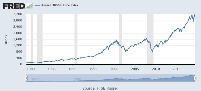 米株価(Russell 3000)