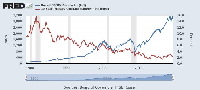 米10年債利回り(青)と米10年債利回り(赤)