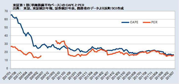 東証第1部(単純株価平均ベース)のCAPEとPER(2007年以降)
