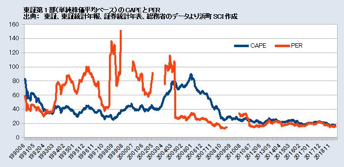 東証第1部(単純株価平均ベース)のCAPEとPER