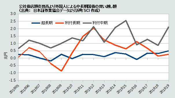 公社債店頭売買高より外国人による中長期国債の買い越し額