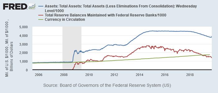 FRBバランスシート(青)、準備預金残高(赤)、貨幣流通量(緑)