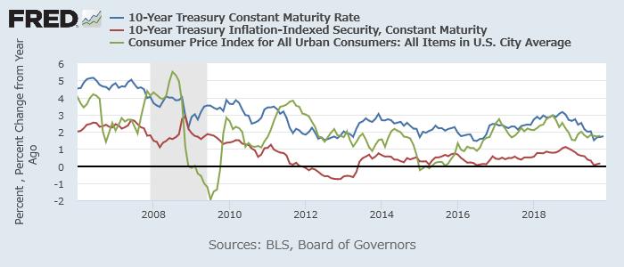 米10年債利回り(青)、10年TIPS利回り(赤)、CPI(都市部、緑)