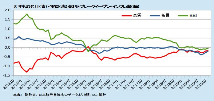 日本の8年債利回り(青)、8年TIPS利回り(赤)、BEI(緑)