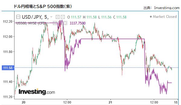 ドル円とS&P 500指数