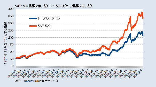 S&P 500指数とトータルリターン指数