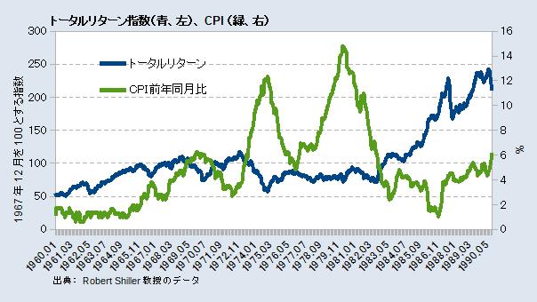 トータルリターン指数とCPI前年同月比