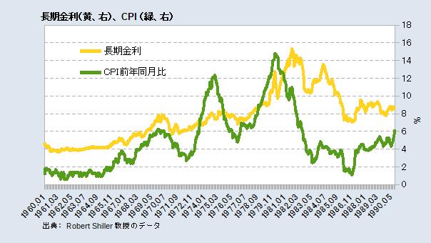 米長期金利とCPI前年同月比
