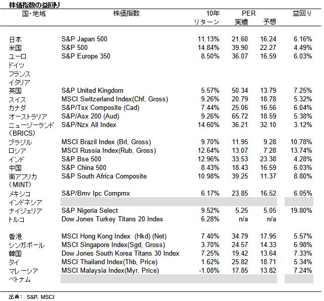 各国・地域の株価指数の益回り