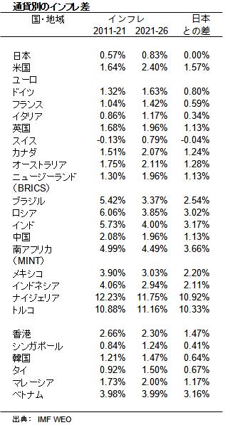 通貨別のインフレ差