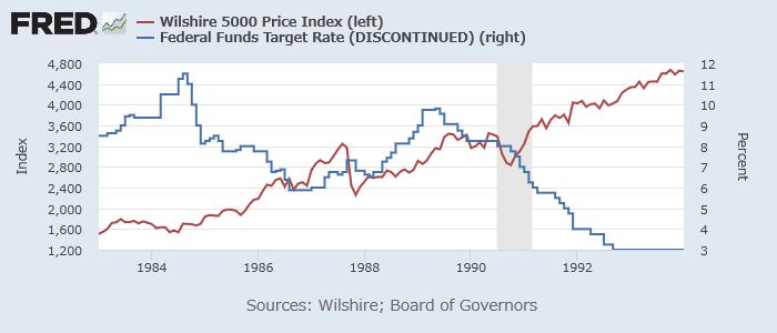 Wilshire 500指数(赤、左)とFF金利(青、右)1983-1993年