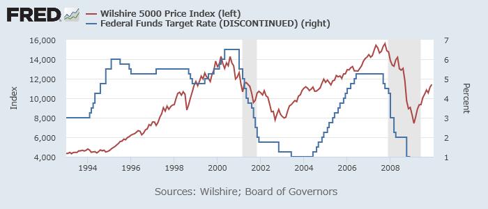 Wilshire 500指数(赤、左)とFF金利(青、右)1995-2009年