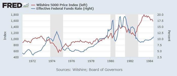 Wilshire 500指数(赤、左)と実効FF金利(青、右)1970-1984年