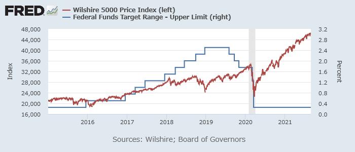 Wilshire 500指数(赤、左)とFF金利上限(青、右)2019年前後