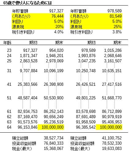 65歳で億り人-増税後
